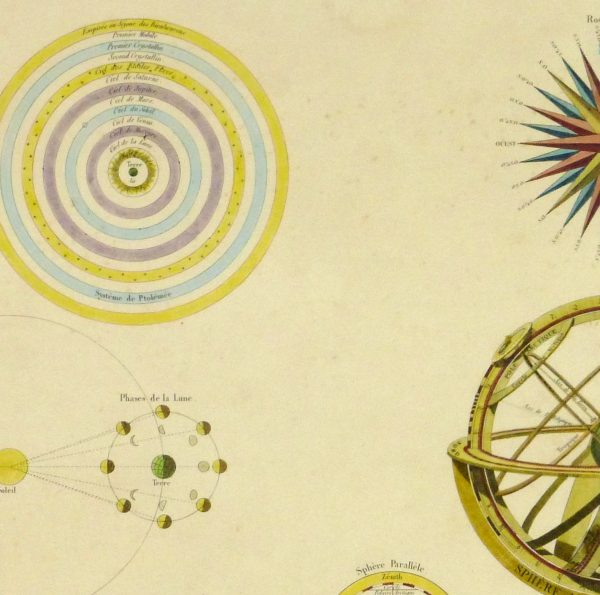 Planetary Systems Engraving, 1838-detail 2-10369M