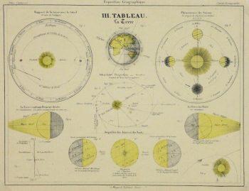 Antique Print - Orbit of the Earth, 1877
