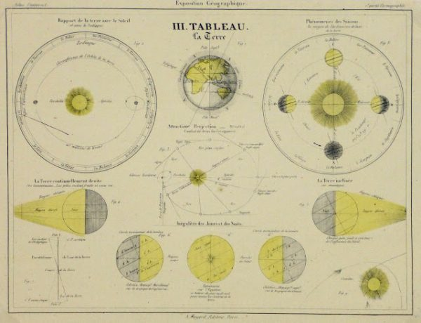 Antique Print - Orbit of the Earth, 1877